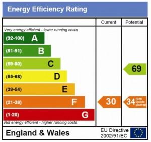 EnergyPerformanceCertifiate