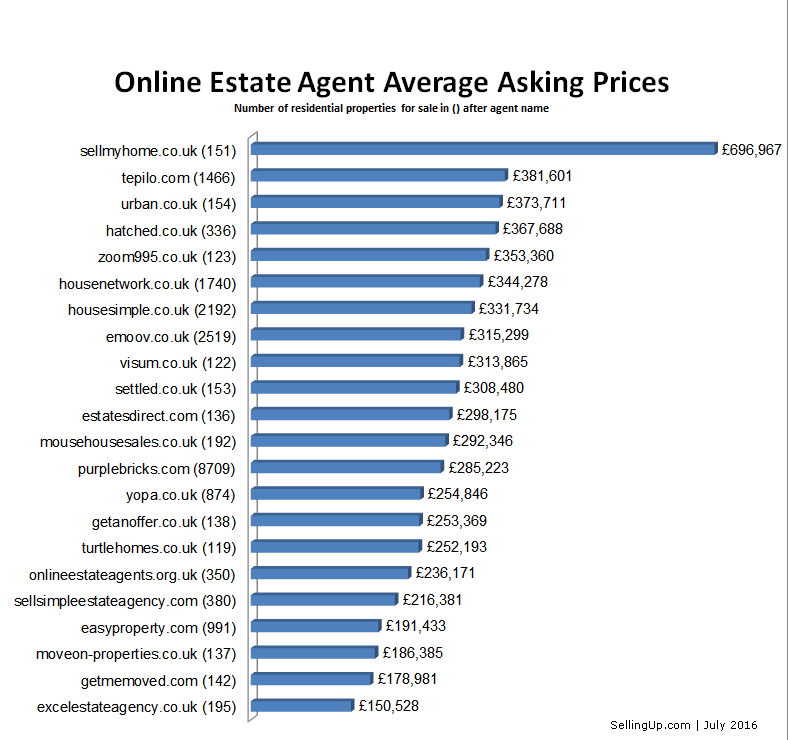Oea Asking Prices2 July16 Online Agents