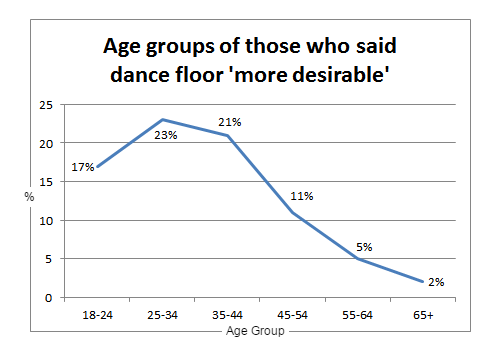 dance_floor_graph3