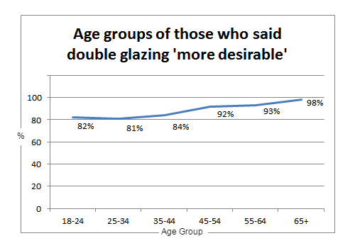 doubleglazing_graph4